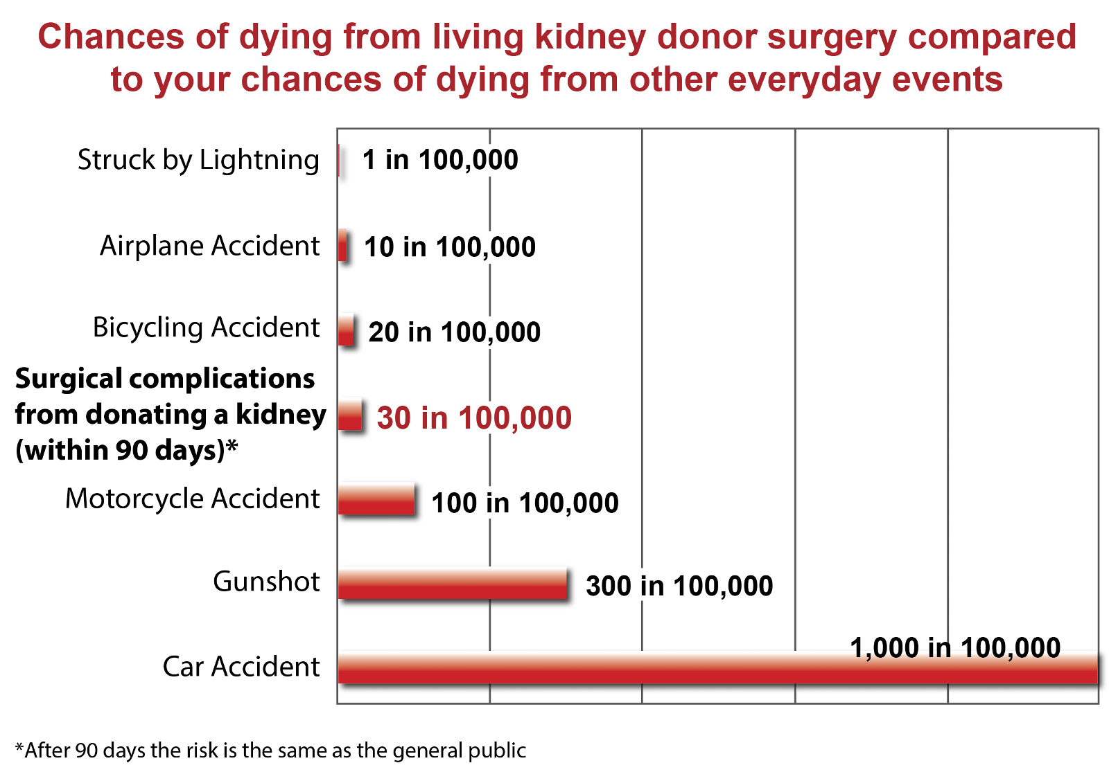 living renal donation • find a transplant center in your area that does living kidney or liver transplants living donation living donor kidney created date.